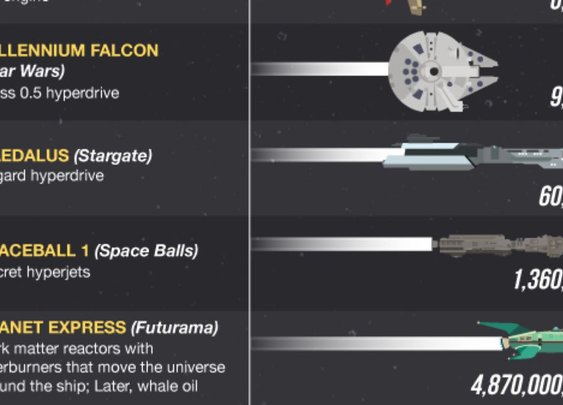 Breaking down the fastest sci-fi ships from TV, games, and film  · The A.V. Club