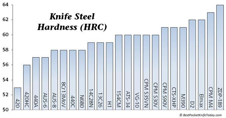 Guide To The Best Knife Steel Bestpocketknifetoday Com
