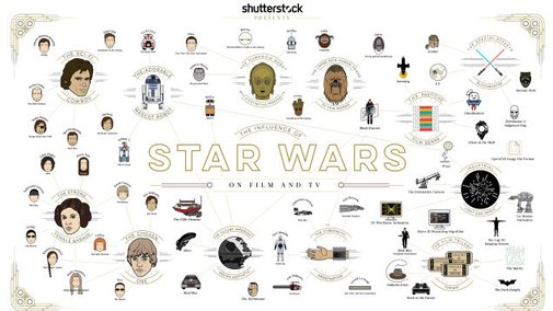 Cool chart breaks down how Star Wars influenced other movies and TV shows