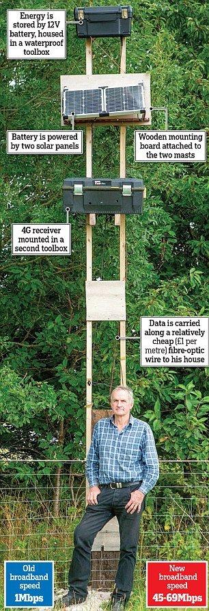 Farmer so sick of poor internet signal he built DIY mast