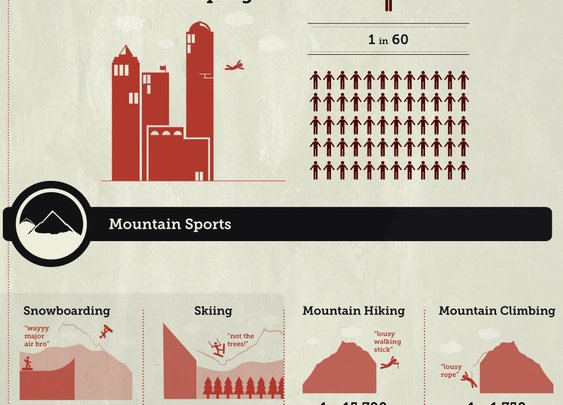 Your chances of dying based on Sport and Activity