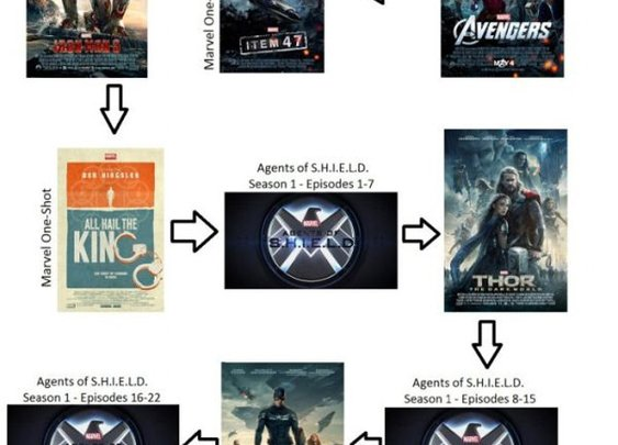 Marvel Cinematic Universe In Chronological Watch Order | Geekologie
