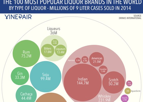 The 100 Best Selling Liquor Brands In The World [INFOGRAPHICS] | VinePair