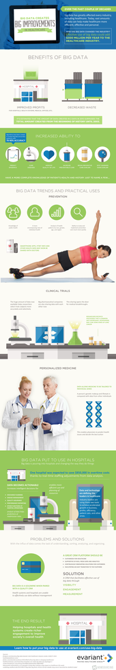 Infographic: Big Data for Healthcare