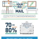 Infographic: Your ROI is in the Mail
