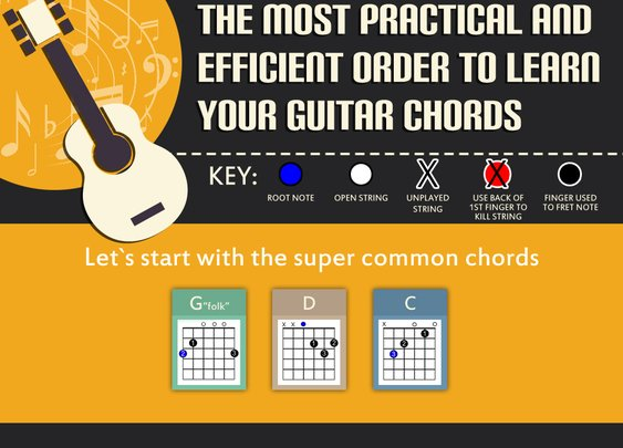 The Most Practical and Efficient Order to Learn Guitar Chords