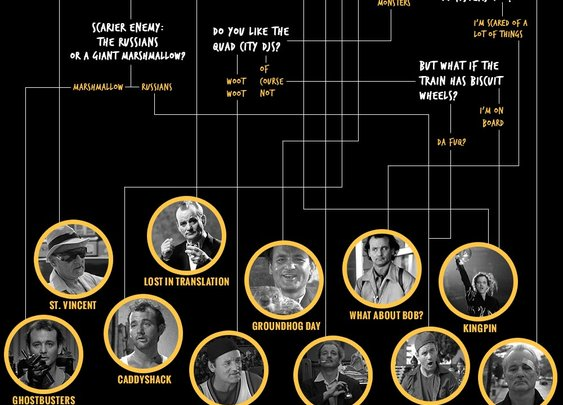 Bill Murray Movies - A Flowchart to Help You Decide Which to Watch | Cool Material