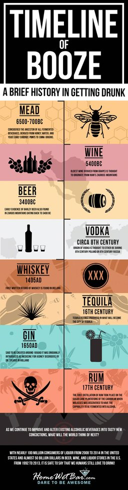 The Origins and History of Alcohol