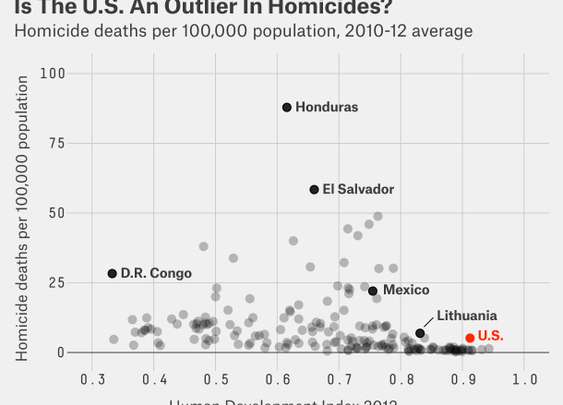 13 Charts Put America's Gun Violence in Perspective