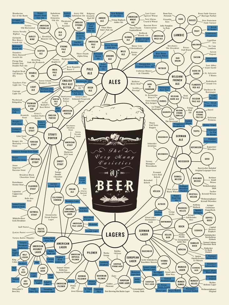 Varieties of Beer
