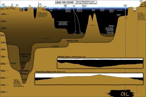 Lake and ocean depths