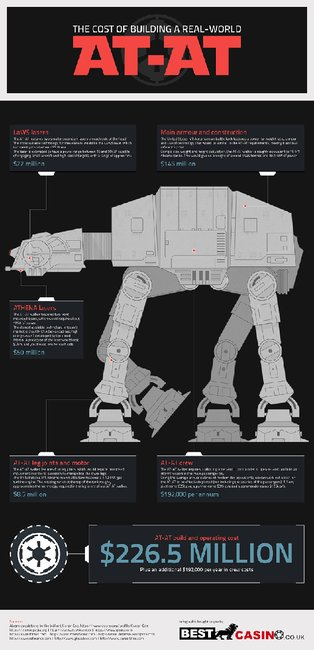 Questionable: An Infographic Detailing What It Would Cost To Build A Real AT-AT - Geekologie