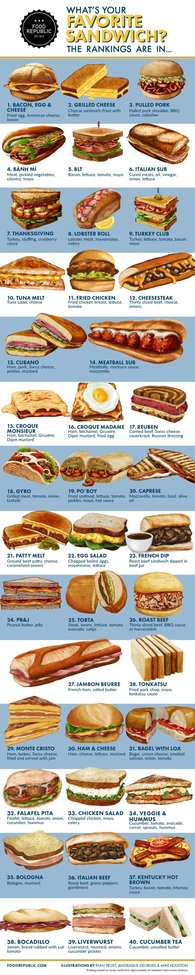 What's Your Favorite Sandwich? The Rankings Are In.