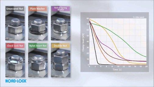 Nord Lock Wedge Locking Washers Vibration Test