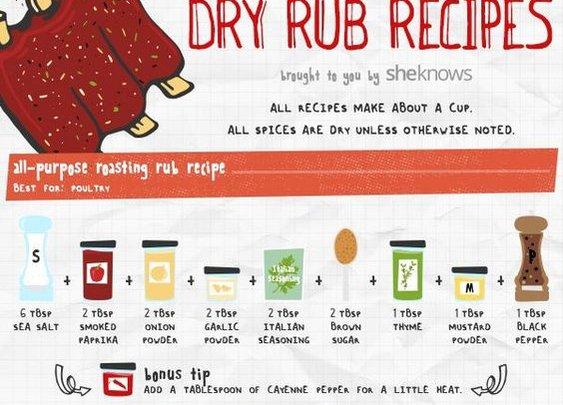 DIY Rib Rubs