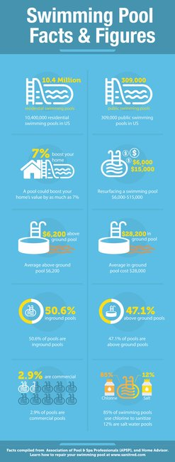 Swimming Pool Facts & Statistics Infographic
