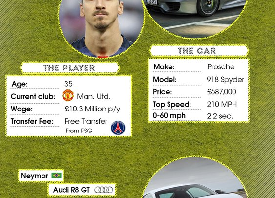 The Best, Worst And Most Embarrassing Footballers' Cars
