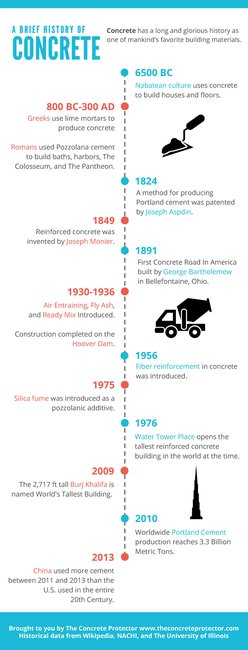 A Brief History Of Concrete