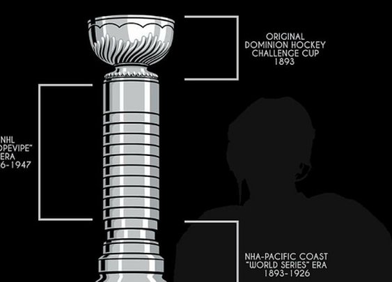 See how bizarre the Stanley Cup looks without any rings removed - Article - Bardown