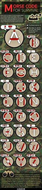 Morse Code For Survival
