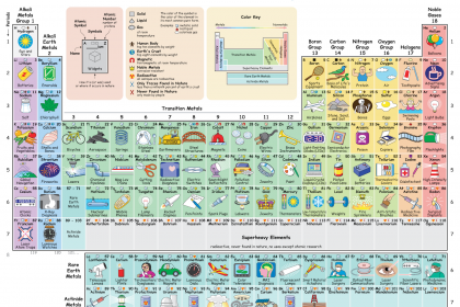 This Illustrated Periodic Table Shows How We Regularly Interact With Each Element