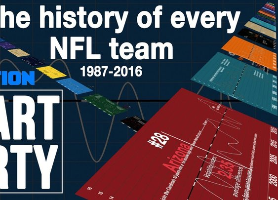 The history of every NFL team | Chart Party - YouTube