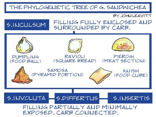 The Definitive Sandwich Family Tree – The Nib – Medium