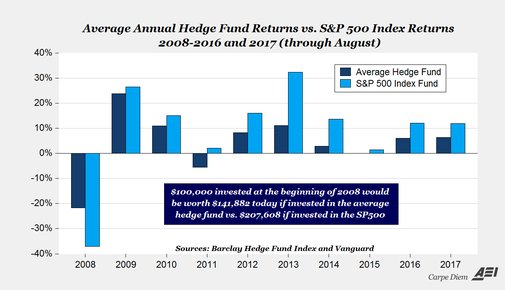Warren Buffett wins $1M decade bet that the S&P 500 Beats Hedgefunds