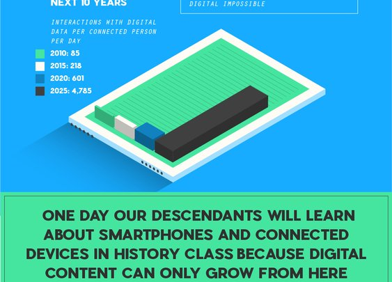 The History of Digital Content [INFOGRAPHIC] - MerlinOne