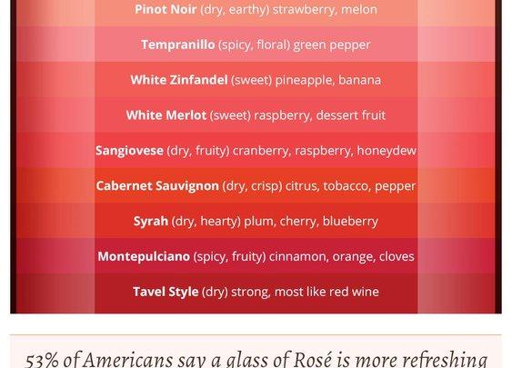 Do you know Rosé?   Sonoma-Cutrer Vineyards