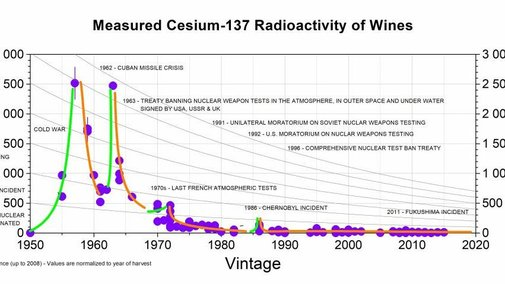 Fukushima's nuclear signature found in California wine