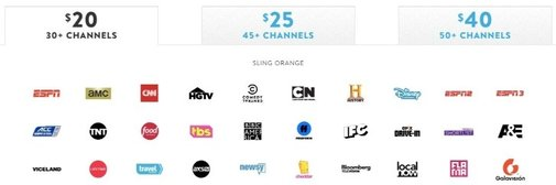 Sling TV Packages Review - Is Sling TV Good For Sports Streaming?