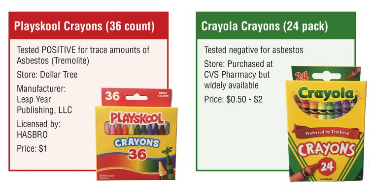 School Supplies Test Positive For Asbestos, no more eating crayons.....