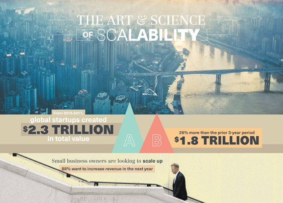 The Art & Science of Scalability - Brunner Consulting
