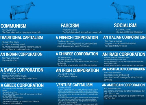 Socialism and corporations for dummies
