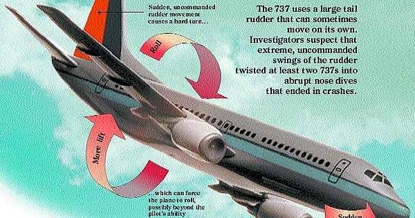 Rudder issue that plagued the Boeing 737 throughout the 1990s
