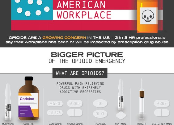 The Opioid Crisis And The American Workplace | US Drug Test Centers