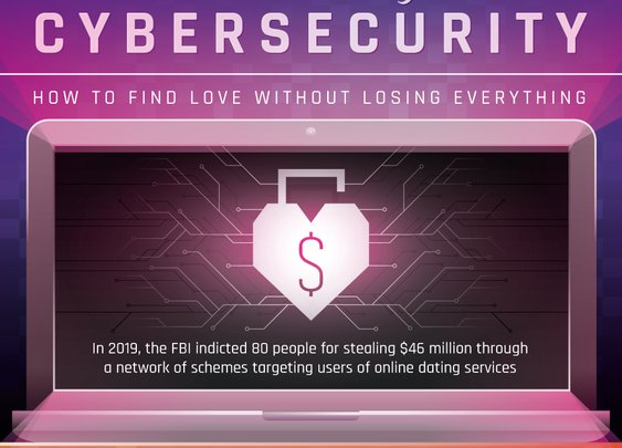 Online Dating And Cybersecurity (Protect Yourself From Scammers)