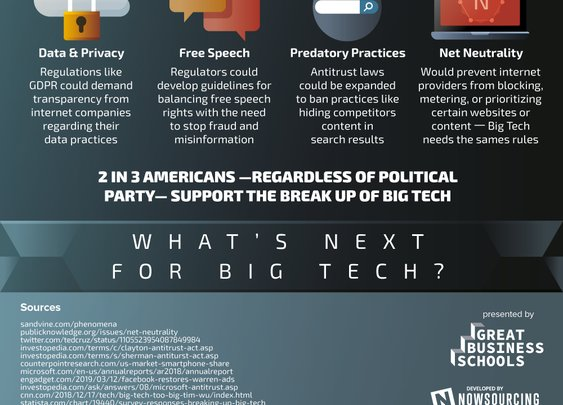 Breaking Up Big Tech