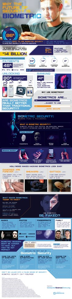 Why the Future of Security is Biometric - Computer Science Zone