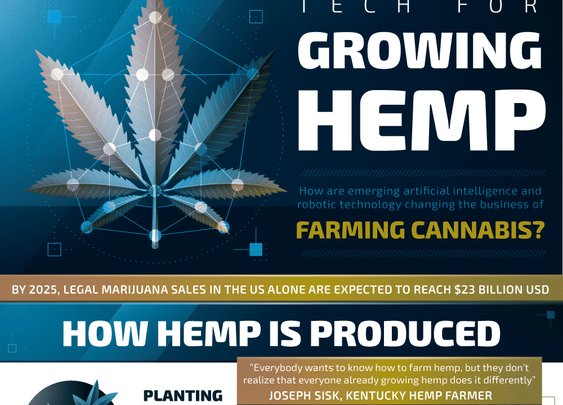 Tech for Growing Hemp - Guide to CBD
