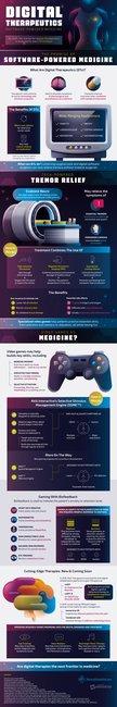 Digital Therapeutics: Software-Powered Medicine