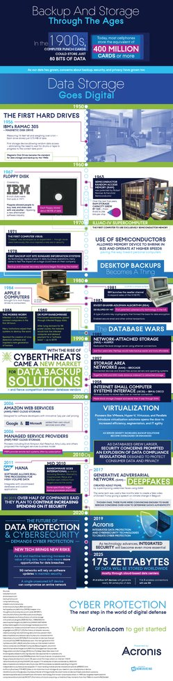 [Infographic] A Look Back at the Evolution of Cyber Protection | Acronis Blog