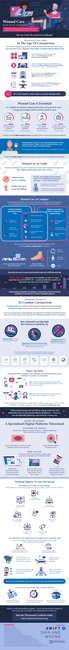 Infographic: Wound Care in the Age of the Coronavirus - Swift