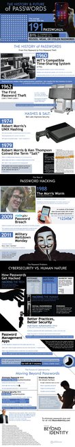 The History and Future of Passwords   Beyond Identity