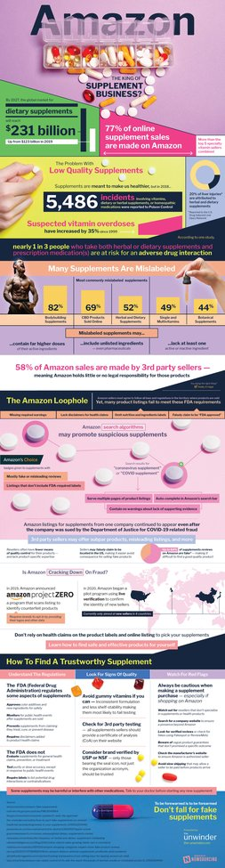 Amazon: King Of The Supplements Business?