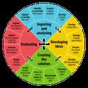 MYP Design Basics - One Perspective - VistaThink