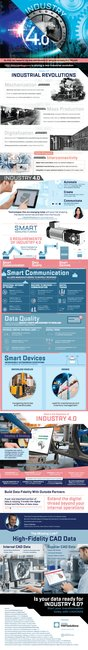 What is Industry 4.0 and the technologies that power it?