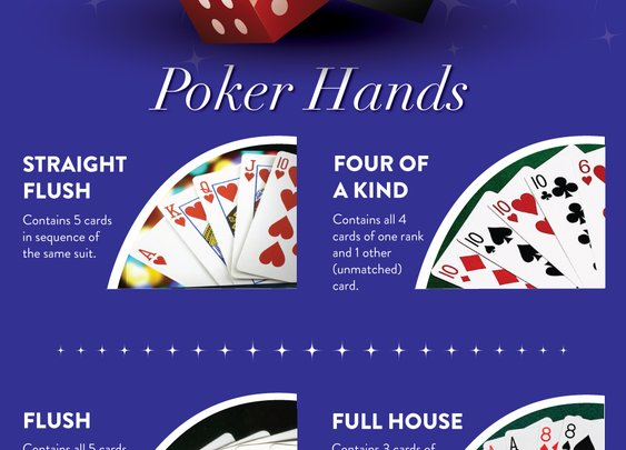 An introductory guide for the game of Poker