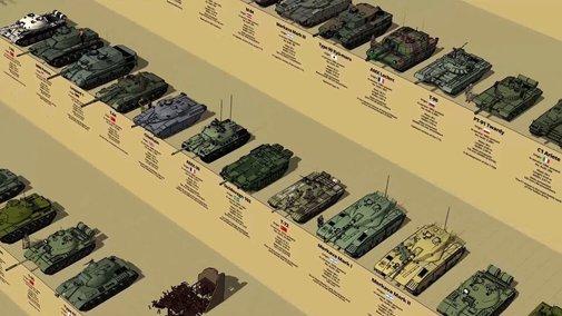 Main Battle Tanks By Generation Size Comparison